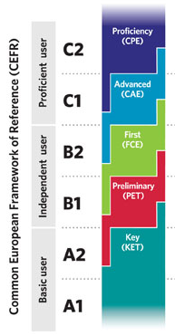Graphic showing the levels of the Escuela Oficial de Idiomas as there are A2:Elementary, B1:Intermediate, B2:Advanced, C1:Effective